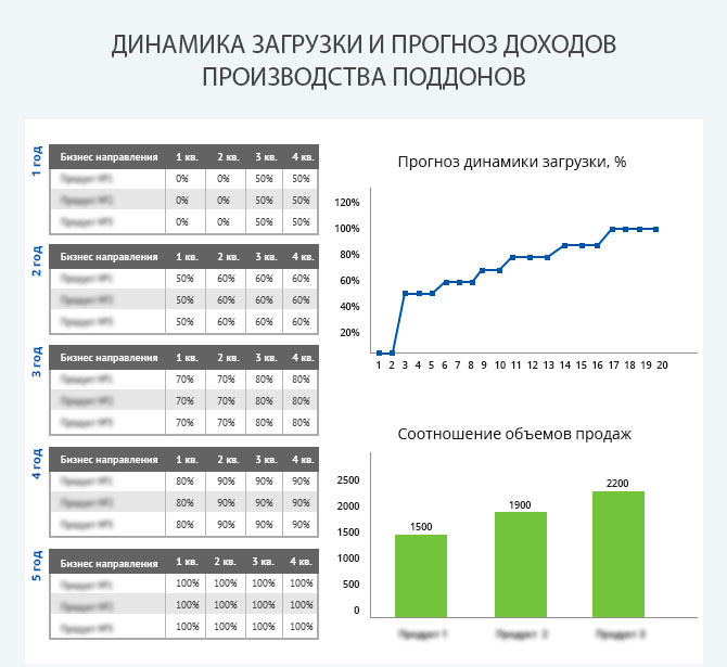 План доходов бизнеса по производству поддонов