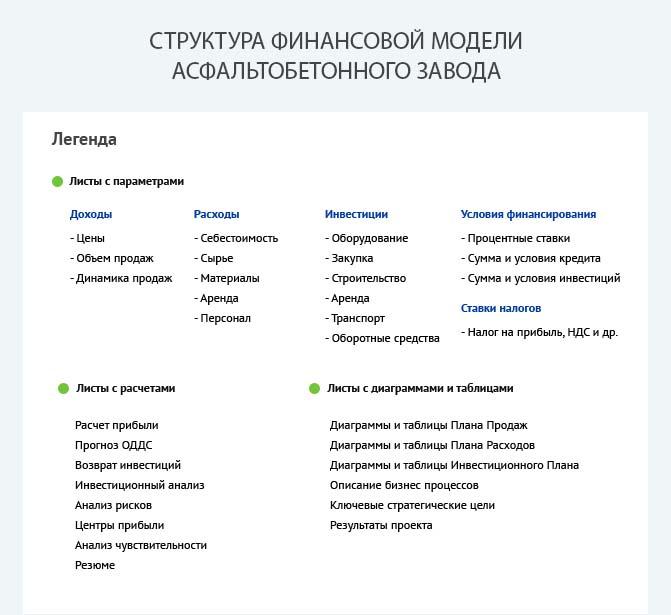 Структура финансовой модели асфальтобетонного завода