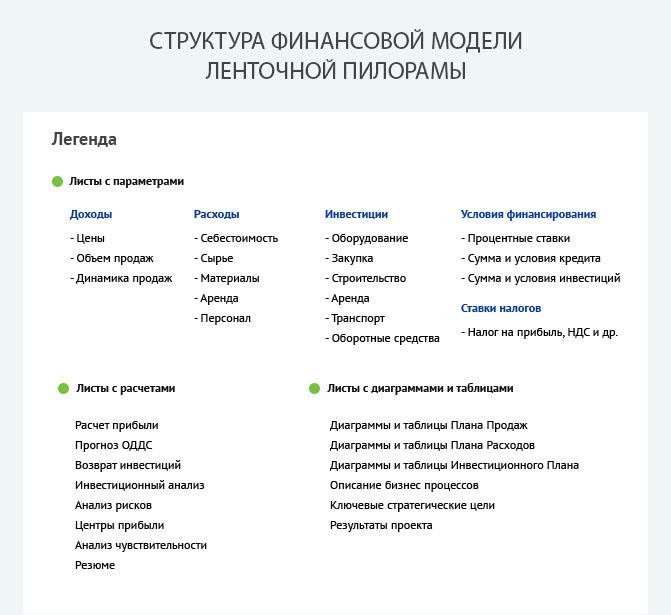 Структура финансовой модели ленточной пилорамы по производству пиломатериалов