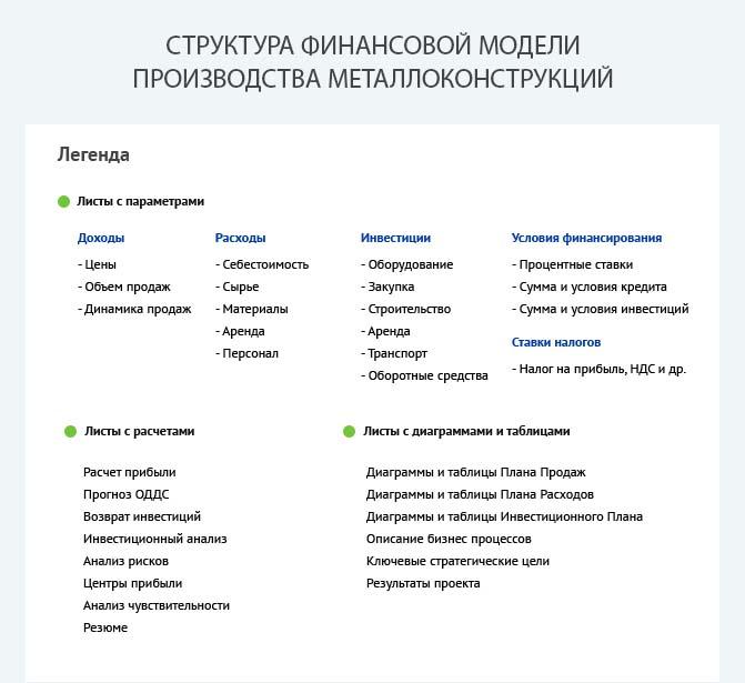 Структура финансовой модели производства металлоконструкций