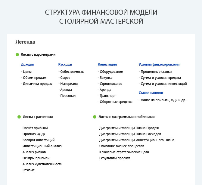 Строуктура финансовой модели столярной мастерской (цеха)