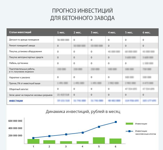 Детальный расчет инвестиций для запуска бетонного завода