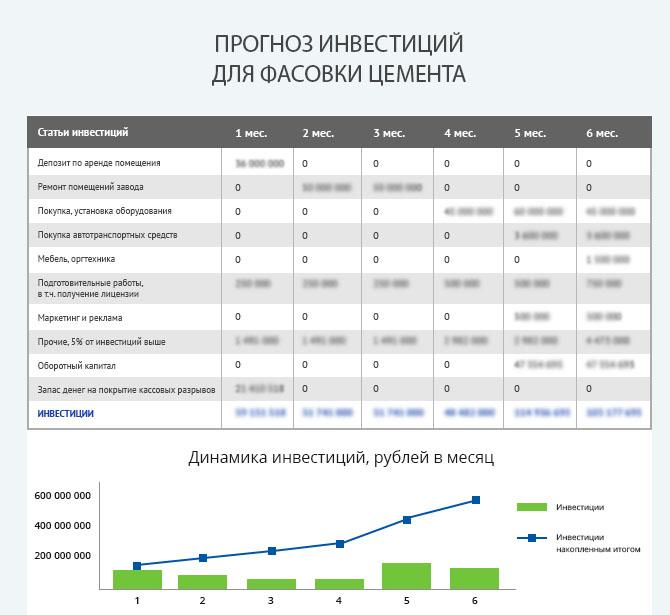 Детальный расчет инвестиций для запуска бизнеса по фасовки цемента