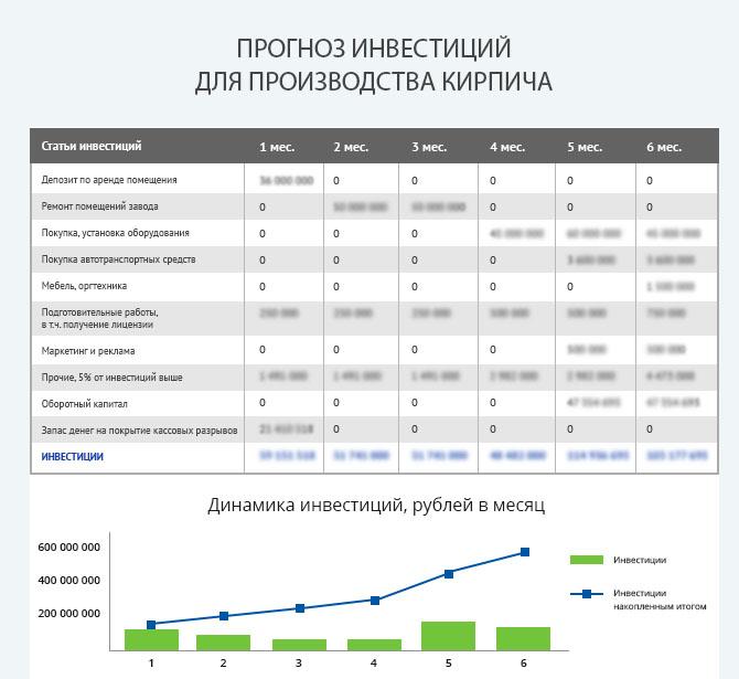 Детальный расчет инвестиций по производству кирпича