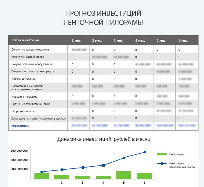 Детальный расчет инвестиций для запуска ленточной пилорамы