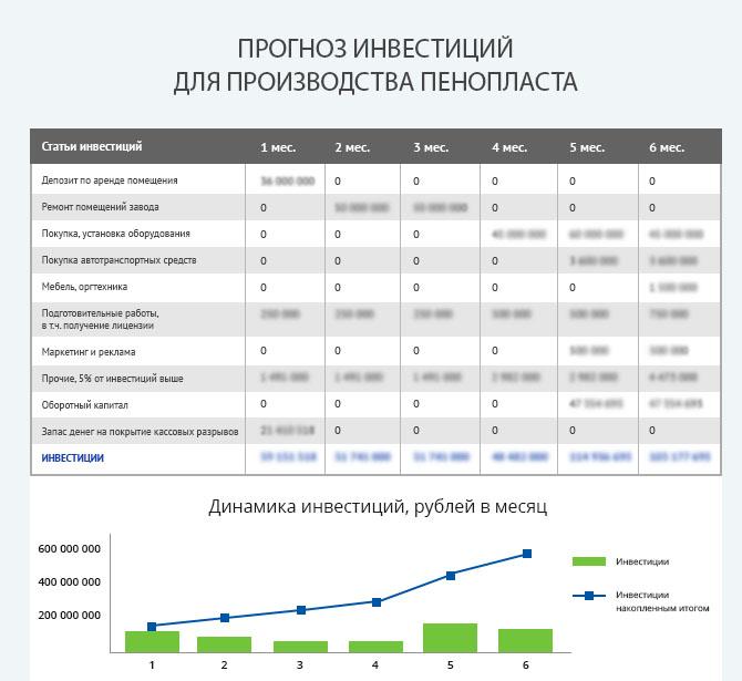 Детальный расчет инвестиций для запуска производства пенопласта