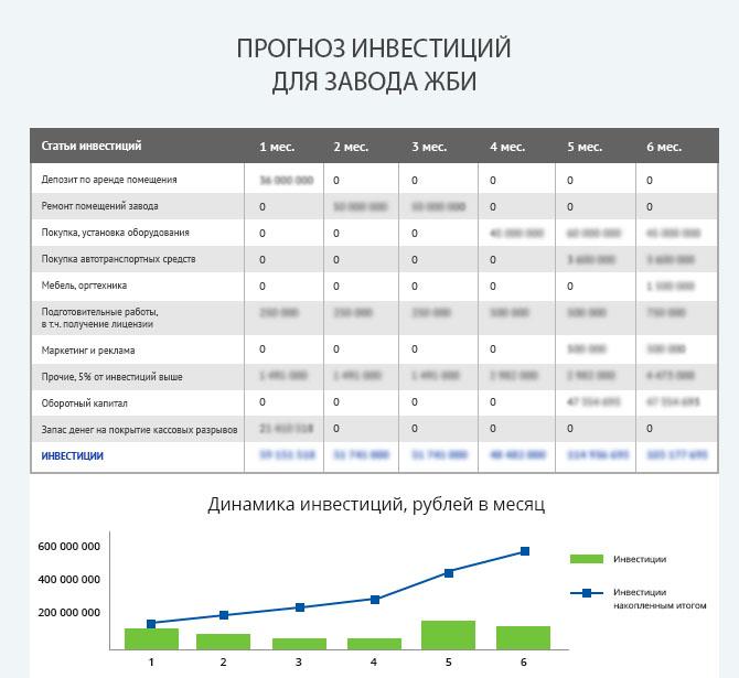 Детальный расчет инвестиций для запуска завода ЖБИ