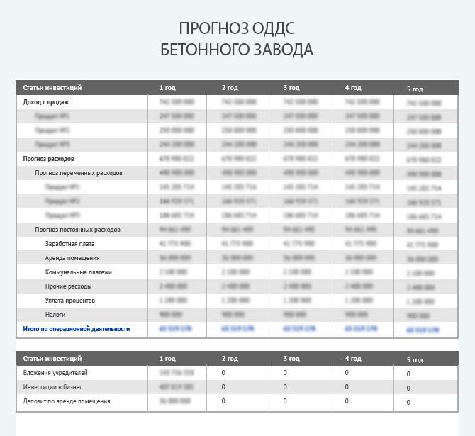 Прогноз движения денежных средств для бетонного завода