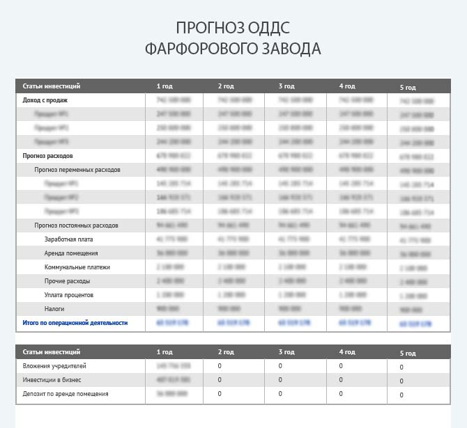 Прогноз движения денежных средств фарфорового завода