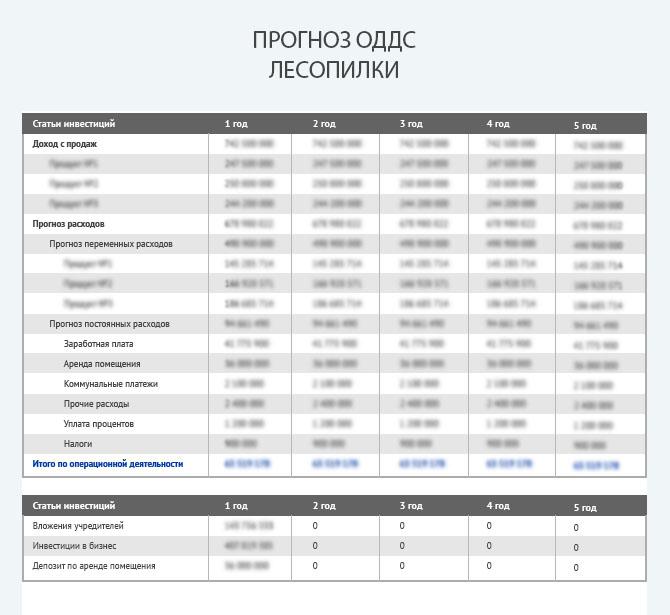 Отчет о движении денежных средств по проекту лесопилки