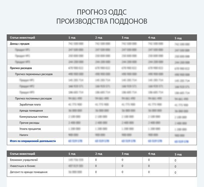 Отчет о движении денежных средств бизнеса по производству поддонов