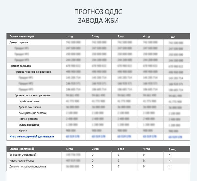 Прогноз движения денежных средств завода ЖБИ
