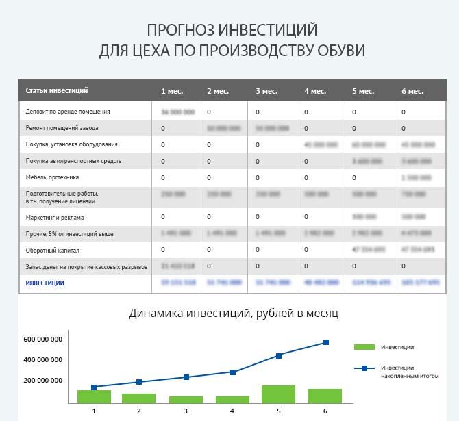 Детальный расчет инвестиций для запуска цеха по производству обуви