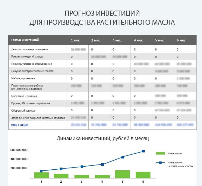 Детальный расчет инвестиций для запуска производства растительного масла