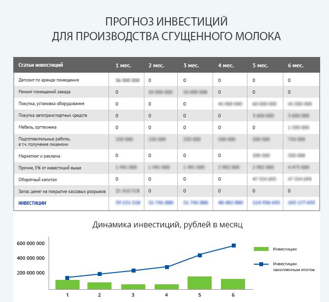 Детальный расчет инвестиций для запуска производства сгущенного молока