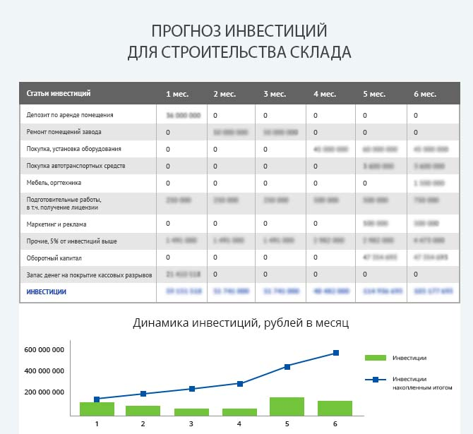 Детальный расчет инвестиций для запуска строительства склада