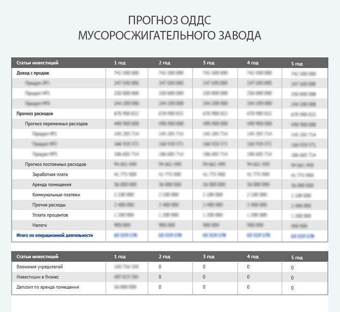 Прогноз движения денежных средств мусоросжигательного завода