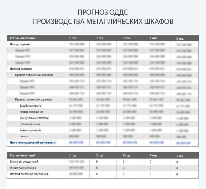 Прогноз движения денежных средств при производстве металлических шкафов