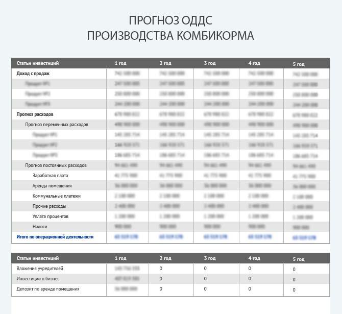Прогноз движения денежных средств при производстве комбикорма