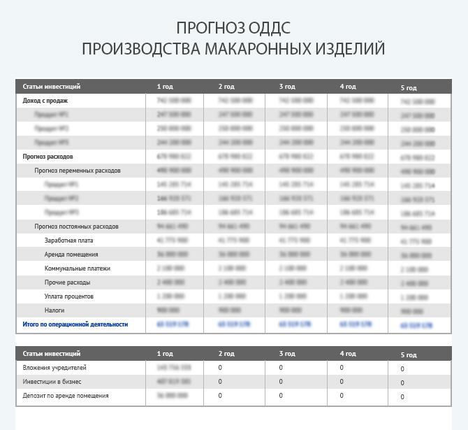 Прогноз движения денежных средств при производстве макаронных изделий