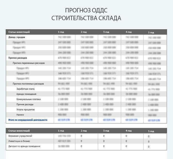 Прогноз движения денежных средств при строительстве склада