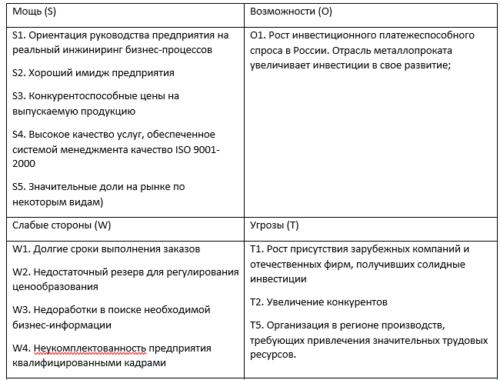Решение задач на свот анализ как решить задачи на сближение объектов