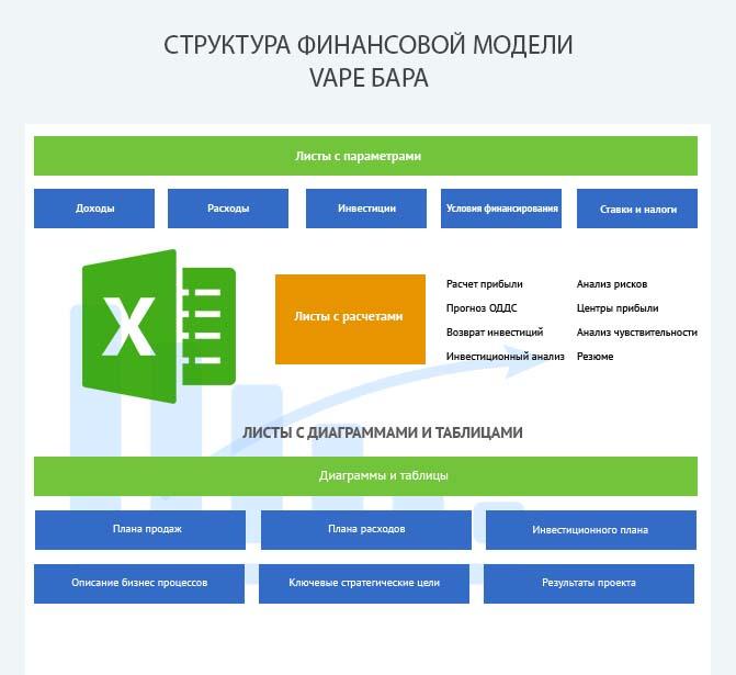 Структура финансовой модели вейп бара