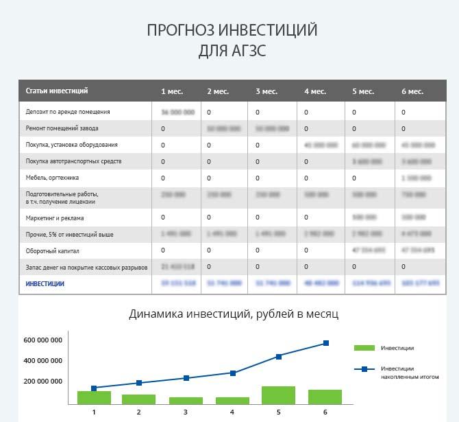 Детальный расчет инвестиций для запуска АГЗС