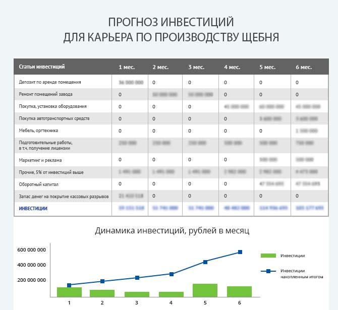 Детальный расчет инвестиций для запуска производства щебня