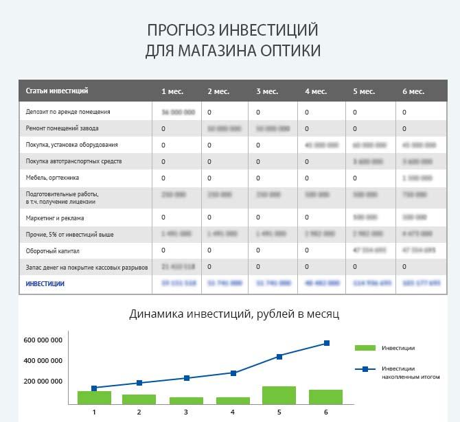 Детальный расчет инвестиций для запуска магазина оптики