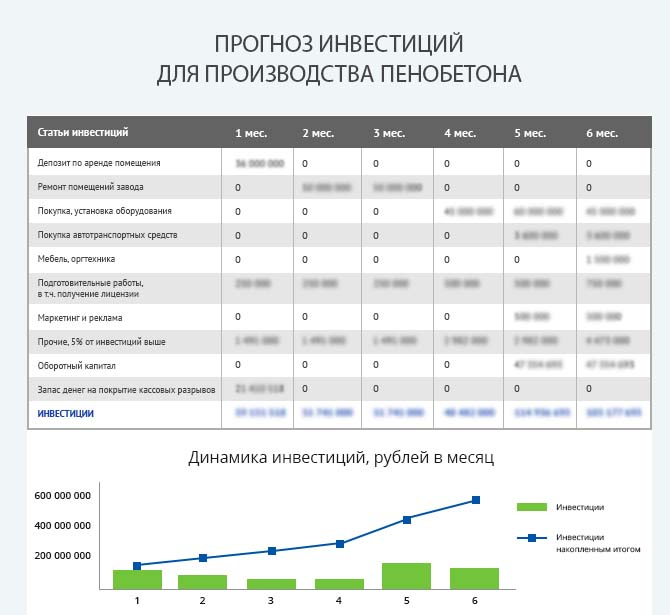 Детальный расчет инвестиций для запуска производства пенобетона