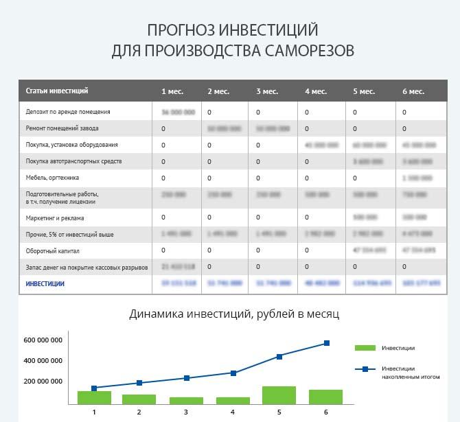 Детальный расчет инвестиций для запуска производства саморезов