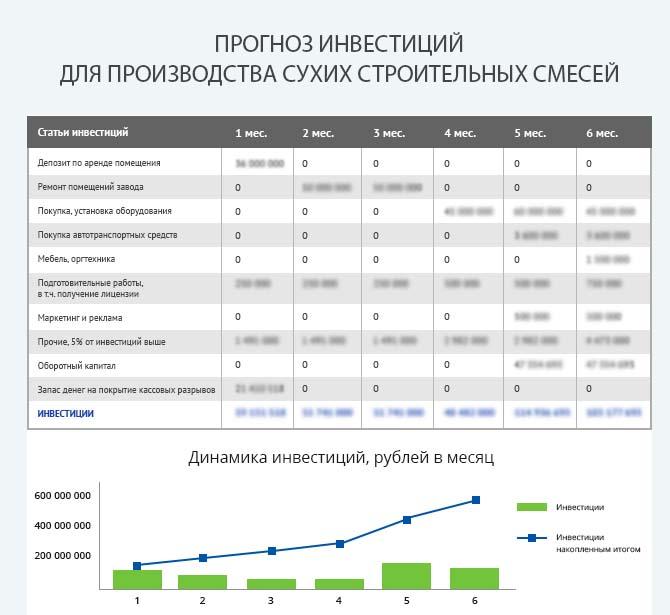 Детальный расчет инвестиций для запуска производства сухих строительных смесей