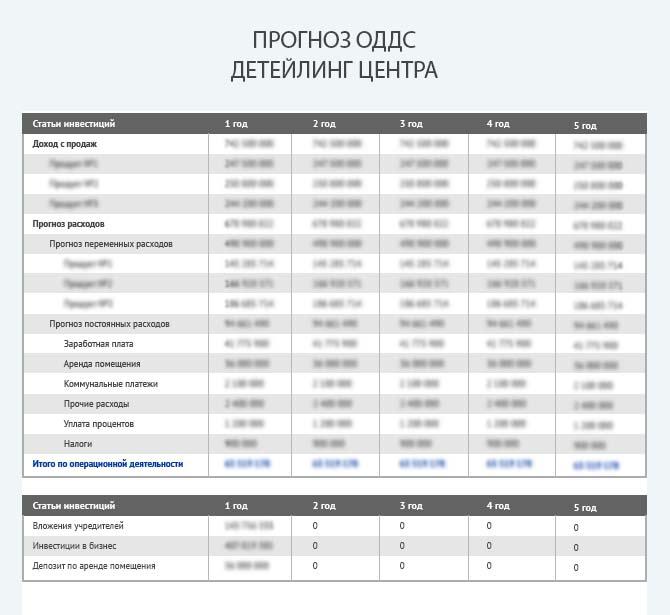 Прогноз движения денежных средств детейлинг-центра