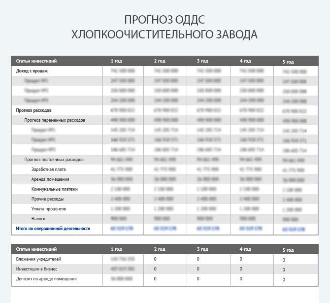 Прогноз движения денежных средств хлопкоочистительного завода