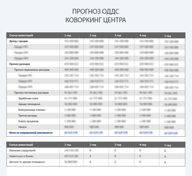 Прогноз движения денежных средств коворкинг центра