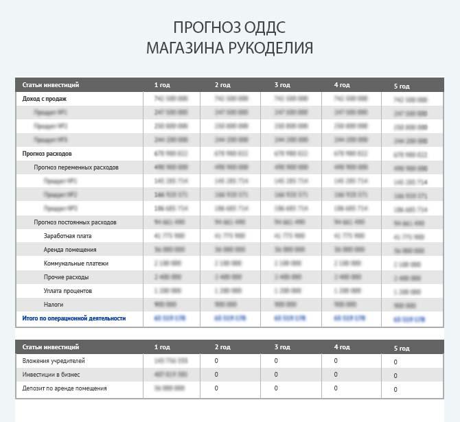 Прогноз движения денежных средств магазина рукоделия