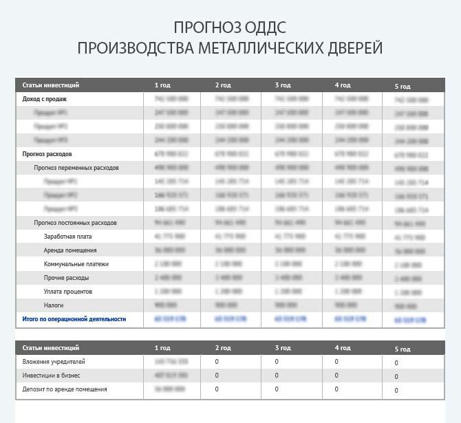 Прогноз движения денежных средств при производстве металлических дверей
