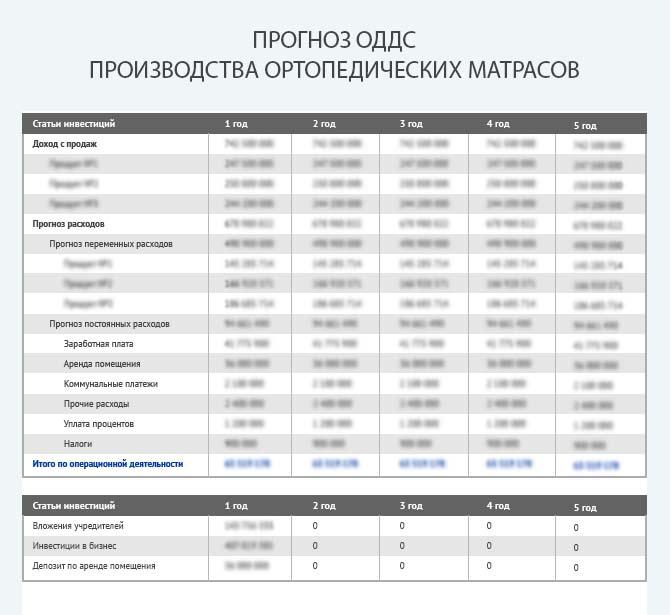 Прогноз движения денежных средств при производстве ортопедических матрасов