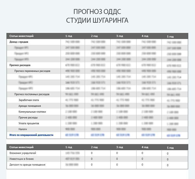 Прогноз движения денежных средств студии шугаринга