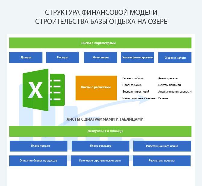 Структура финансовой модели строительства базы отдыха на озере