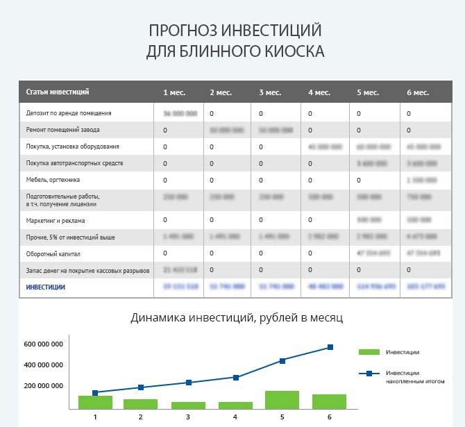 Детальный расчет инвестиций блинного киоска