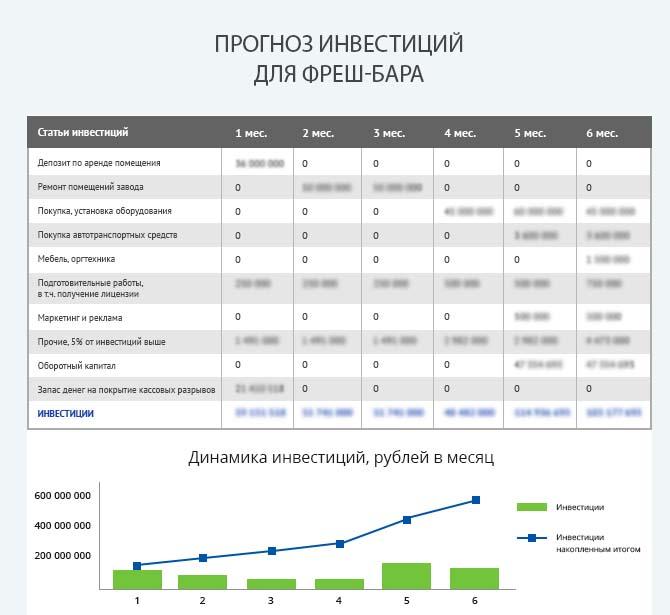 Детальный расчет инвестиций фреш бара
