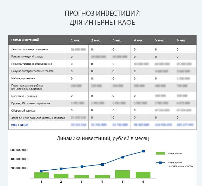Детальный расчет инвестиций интернет-кафе