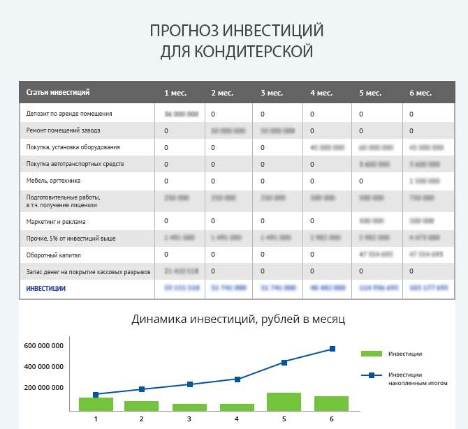 Детальный расчет инвестиций кондитерской