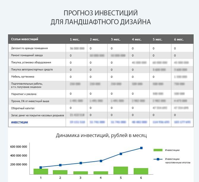 Детальный расчет инвестиций ландшафтного дизайна