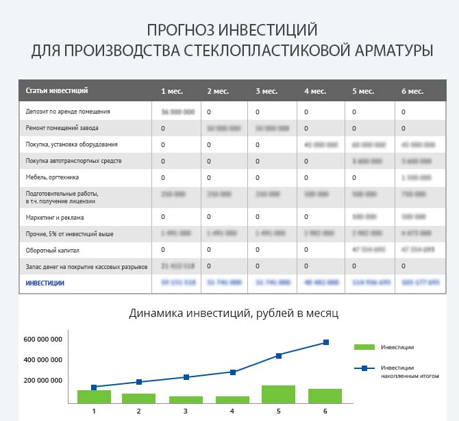 Детальный расчет инвестиций производства стеклопластиковой арматуры