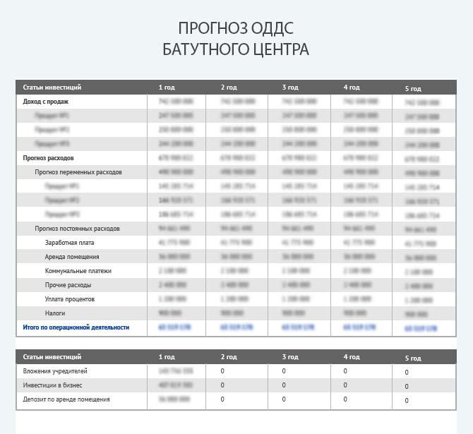 Прогноз движения денежных средств батутного центра