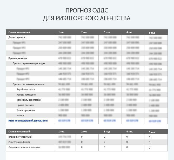 Прогноз движения денежных средств риэлторского агентства