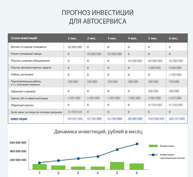 Детальный расчет инвестиций автосервиса